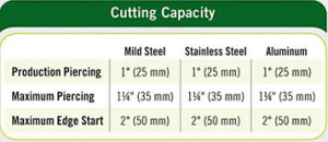cutting-capacity
